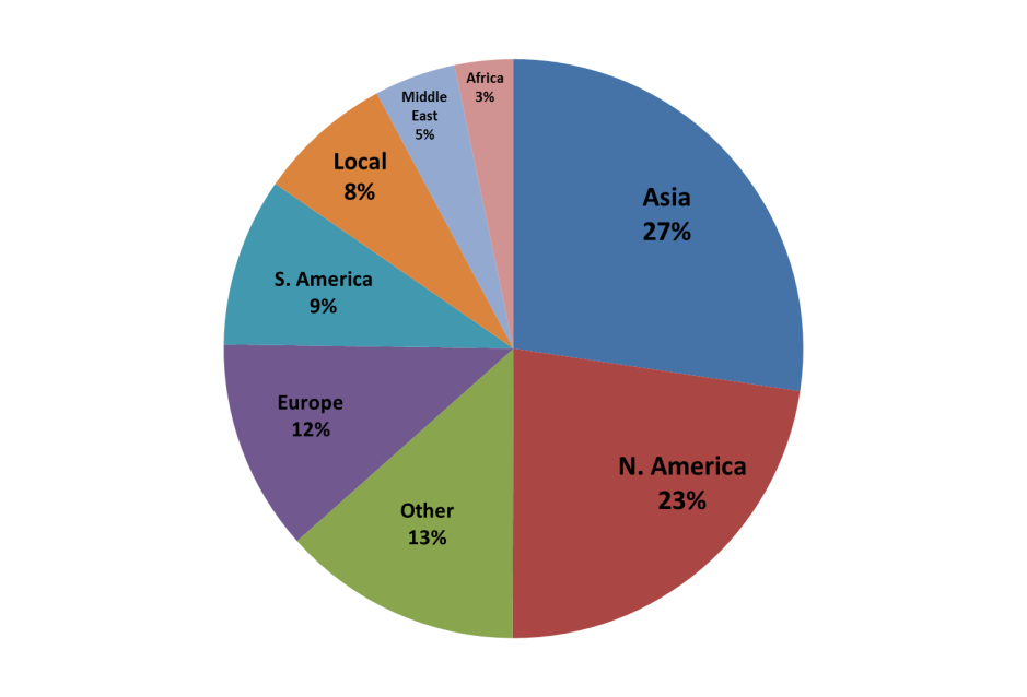 Israel demographics 2