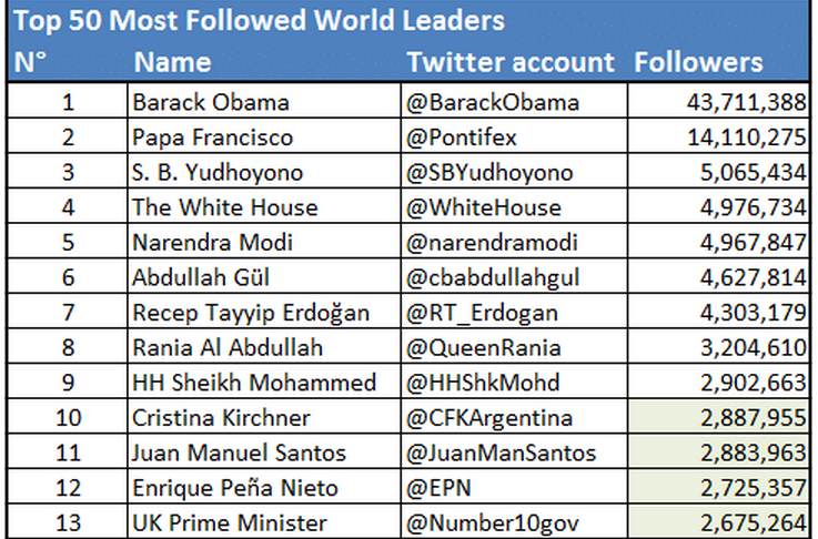 world leaders 1