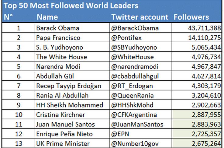 world leaders 1