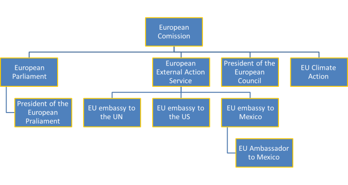 EU plurality of channels