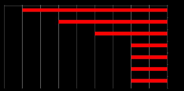 mfa graph 2