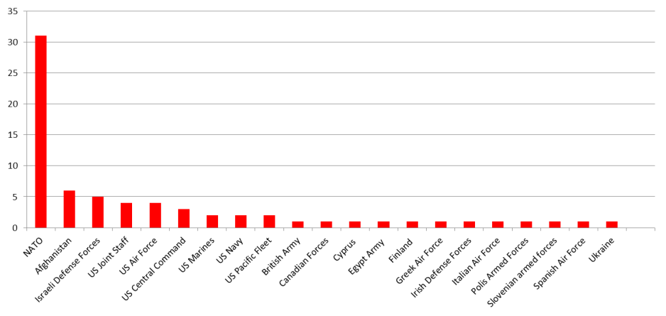Yensi graph