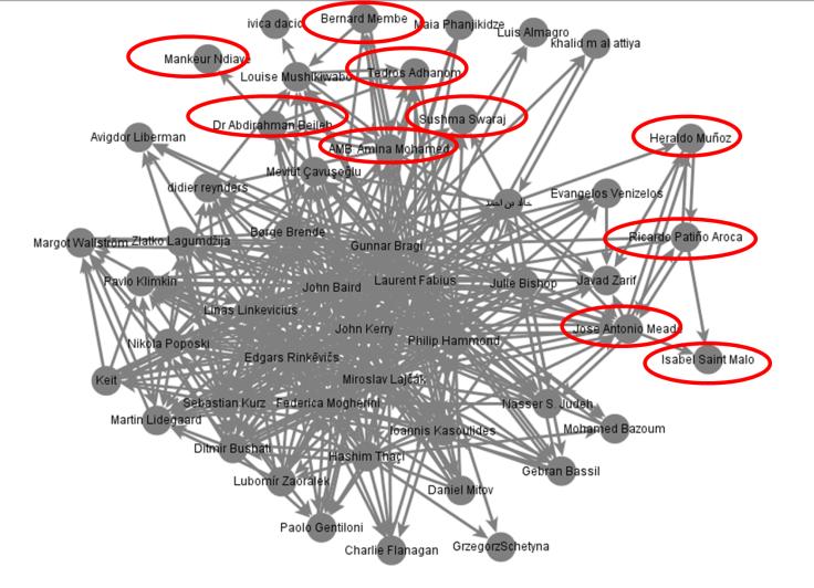Clusters social