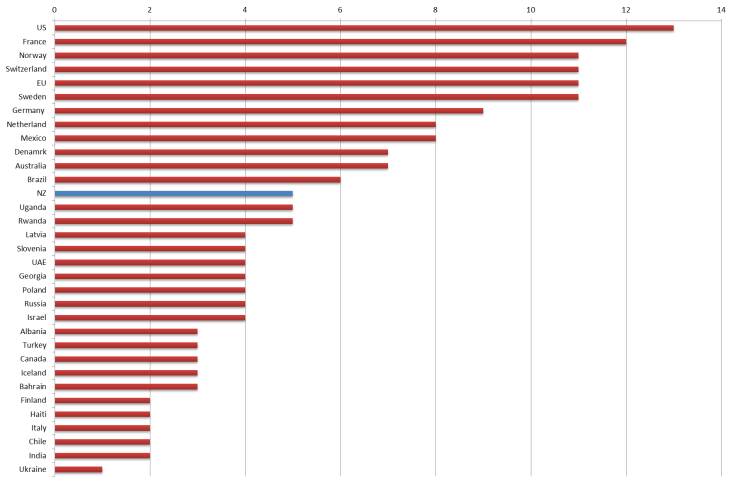 embassy graph