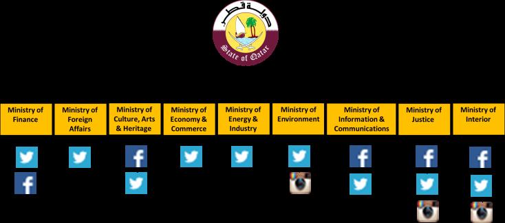 qatar e gov