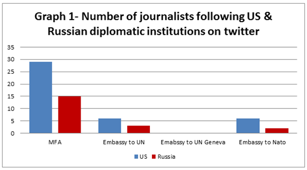 The State of Russian Digital Diplomacy- Part 3 – Exploring