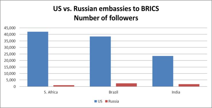 us-rus 5
