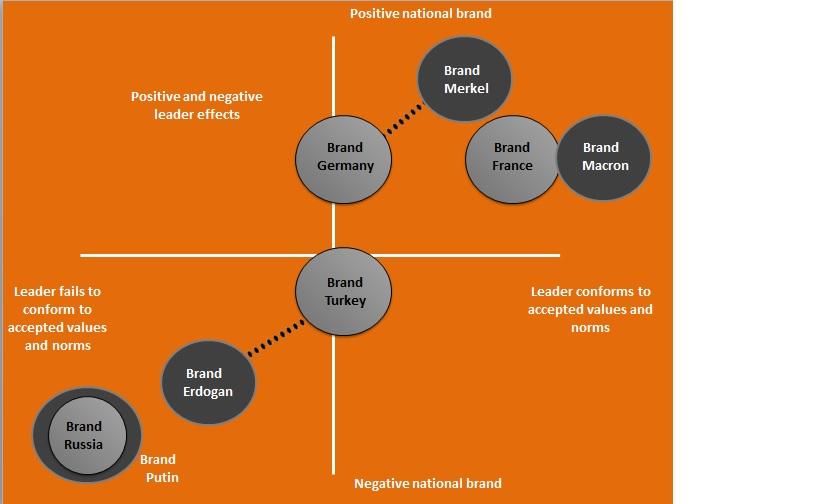 Between National Brands and Leaders' Brands – Exploring Digital